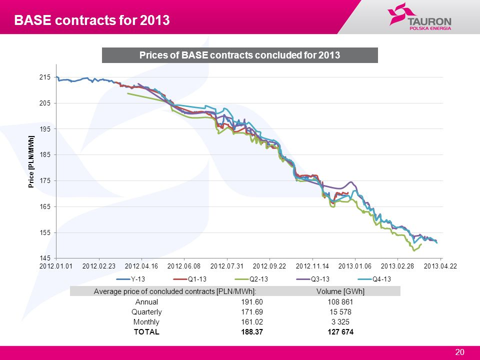 Prices of BASE contracts concluded for 2013