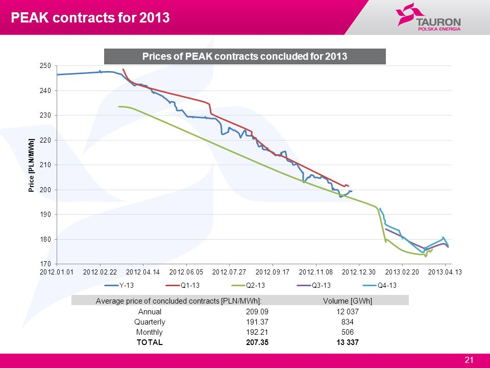 Prices of PEAK contracts concluded for 2013