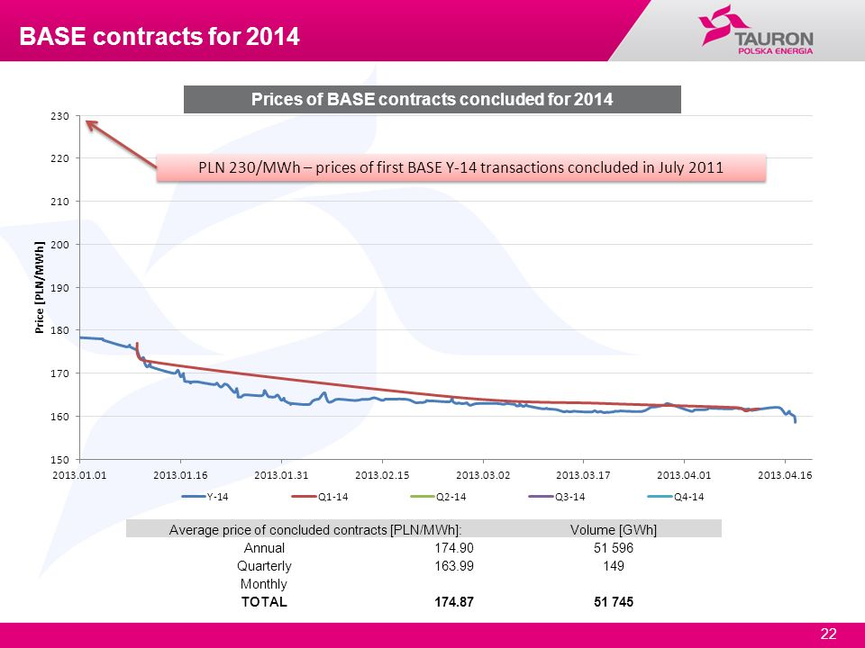 Prices of BASE contracts concluded for 2014