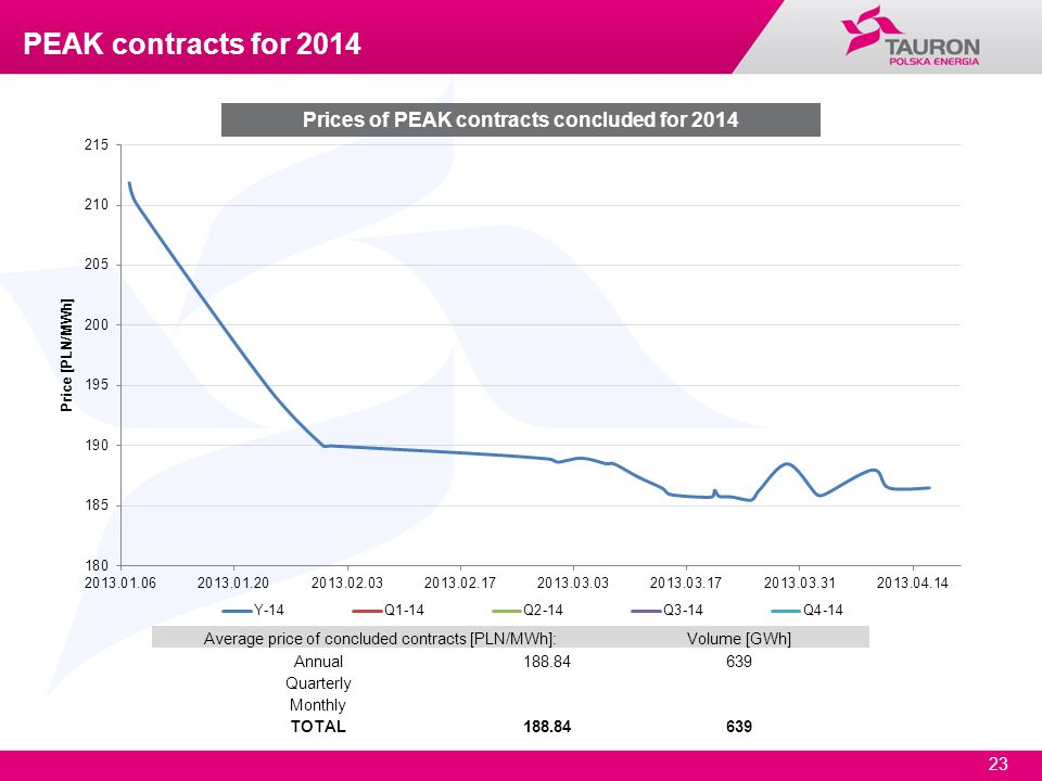 Prices of PEAK contracts concluded for 2014