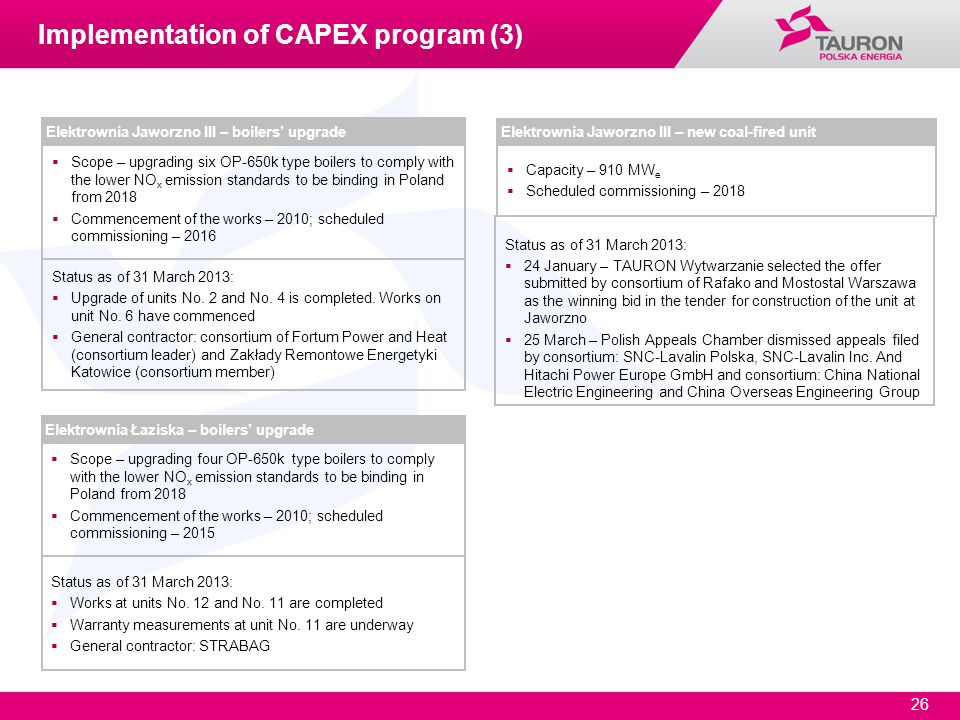 Implementation of CAPEX program (3)