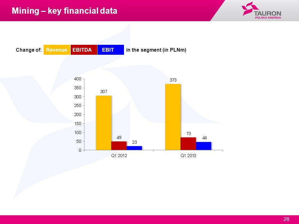 Mining – key financial data