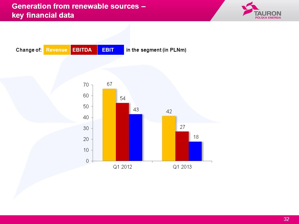 Generation from renewable sources – key financial data