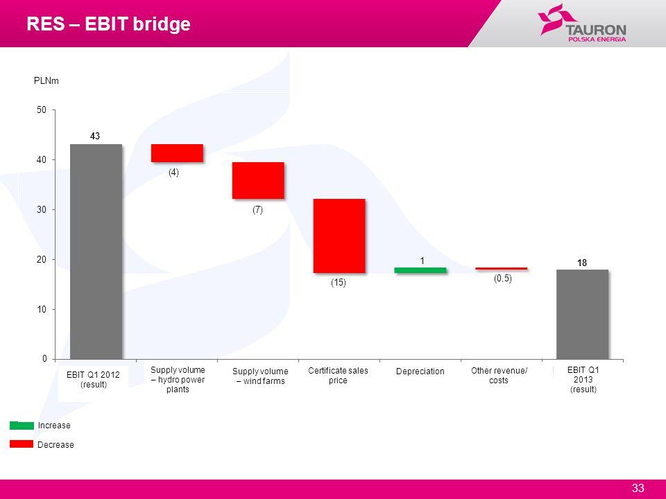 RES – EBIT bridge PLNm Supply volume – hydro power plants