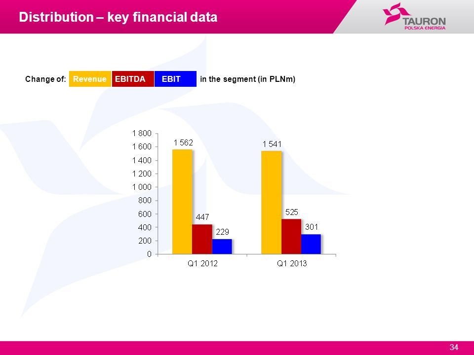 Distribution – key financial data