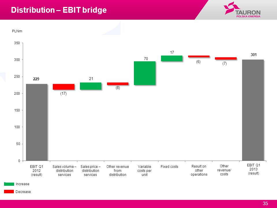 Distribution – EBIT bridge