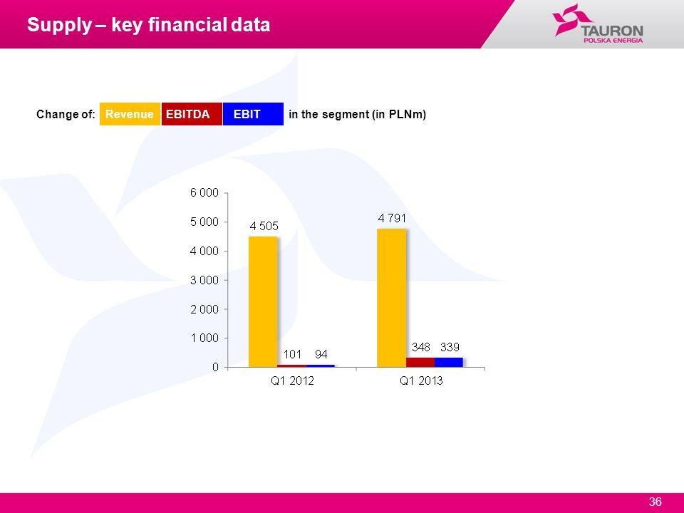 Supply – key financial data
