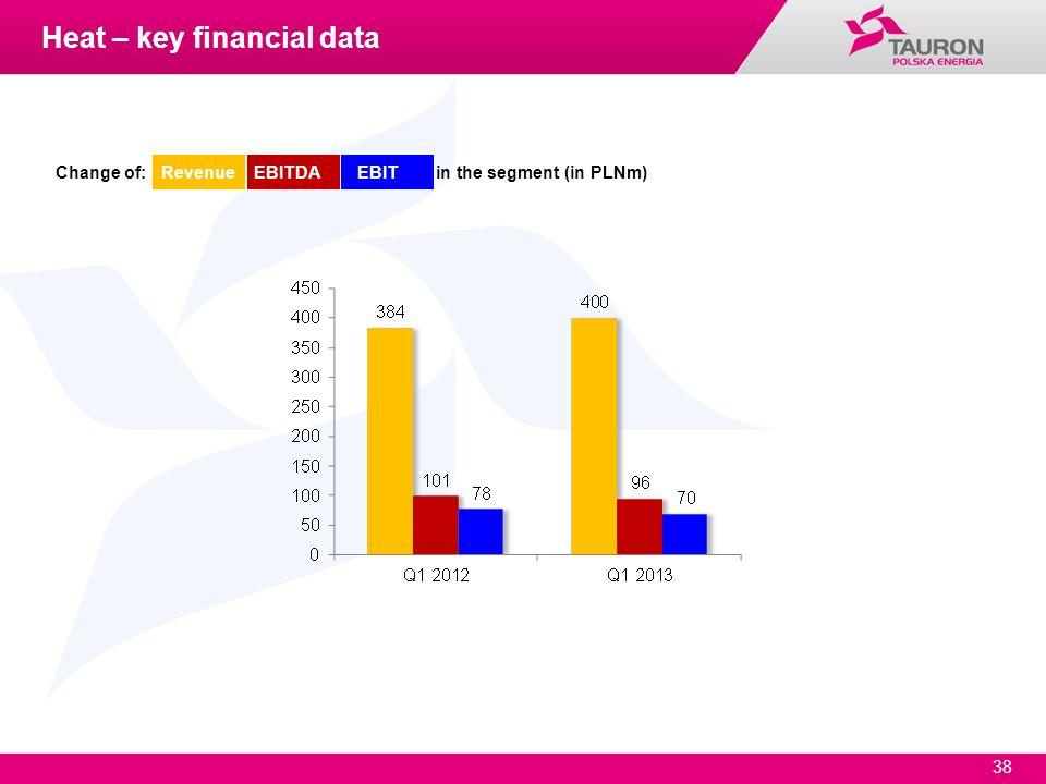 Heat – key financial data