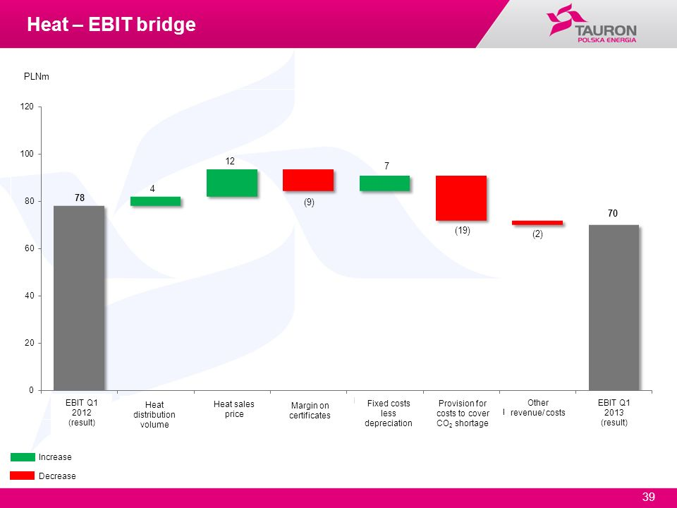 Heat – EBIT bridge PLNm EBIT Q1 2012 (result) Heat distribution volume