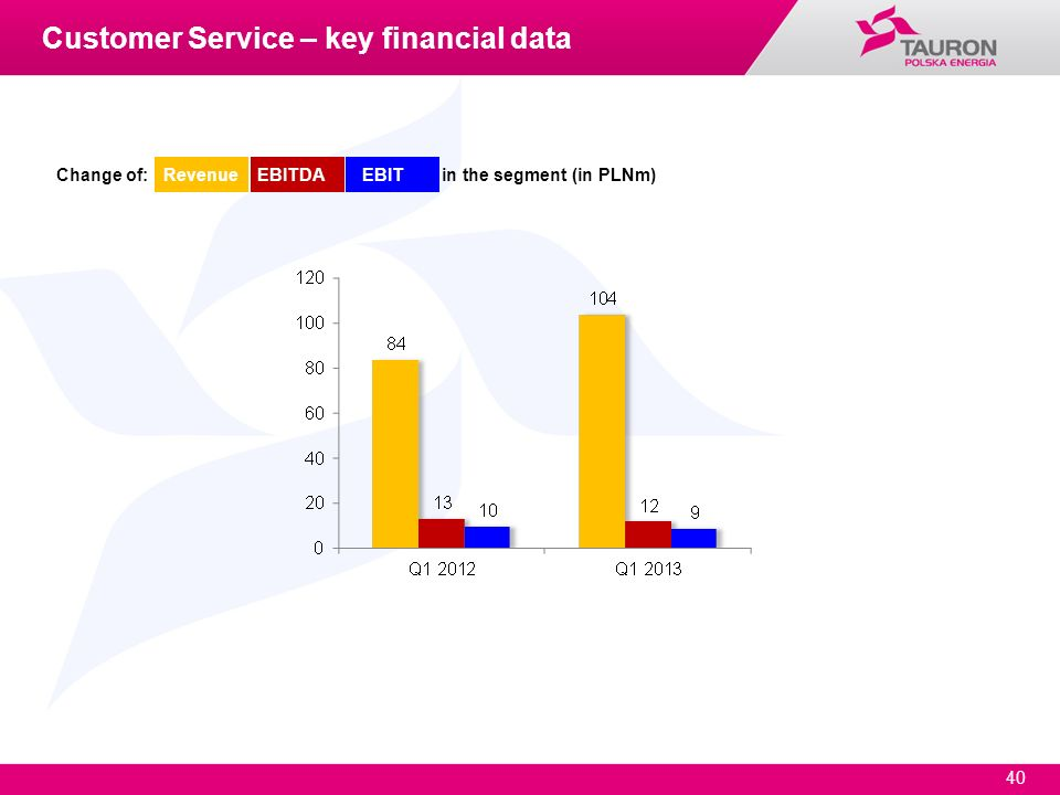 Customer Service – key financial data