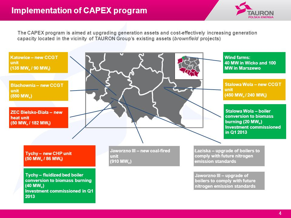 Implementation of CAPEX program