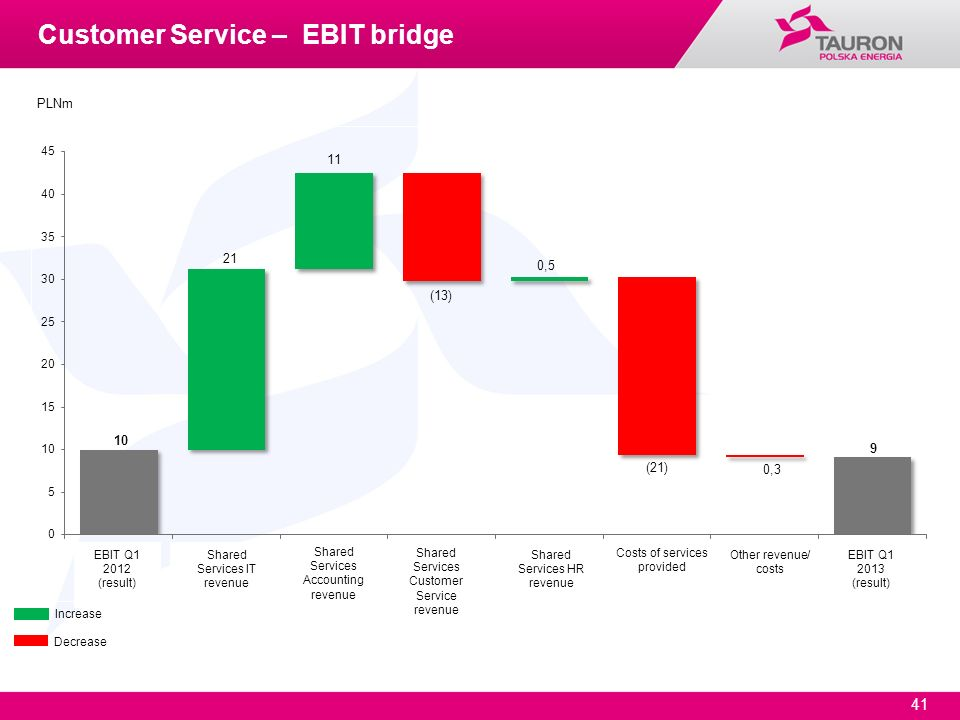 Customer Service – EBIT bridge