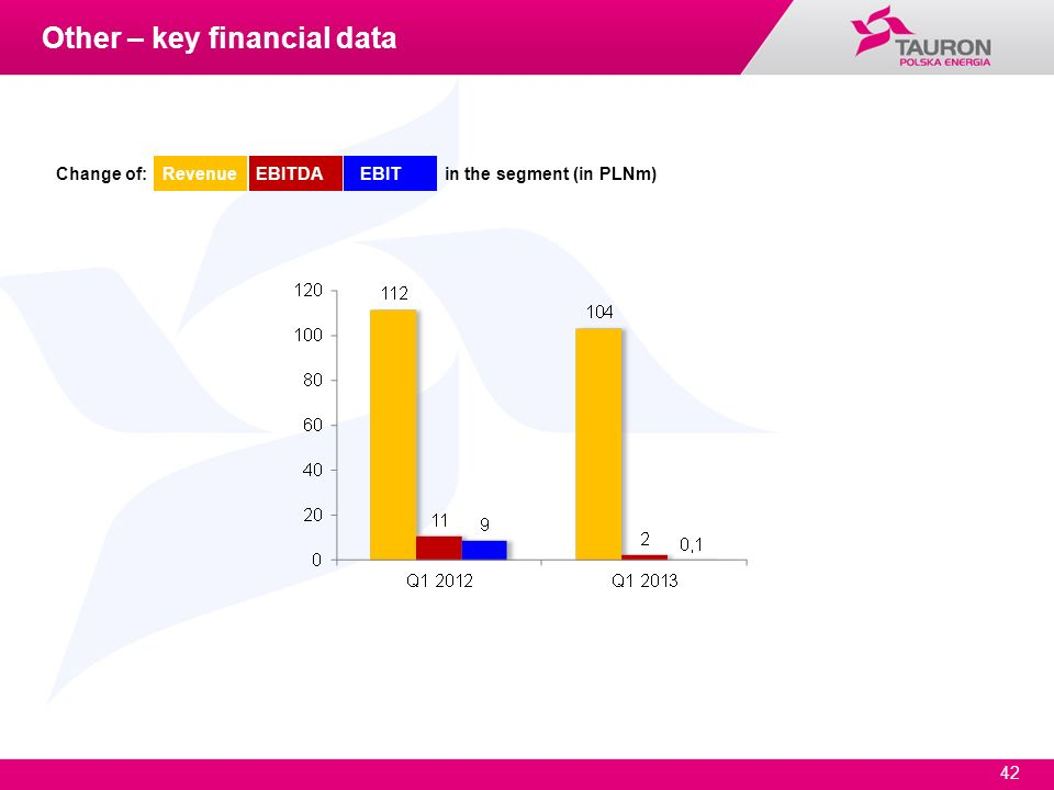 Other – key financial data