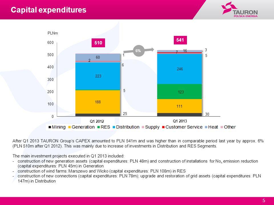 Capital expendituresPLNm. 6% Q1 2012. Q1 2013. Mining. Generation.