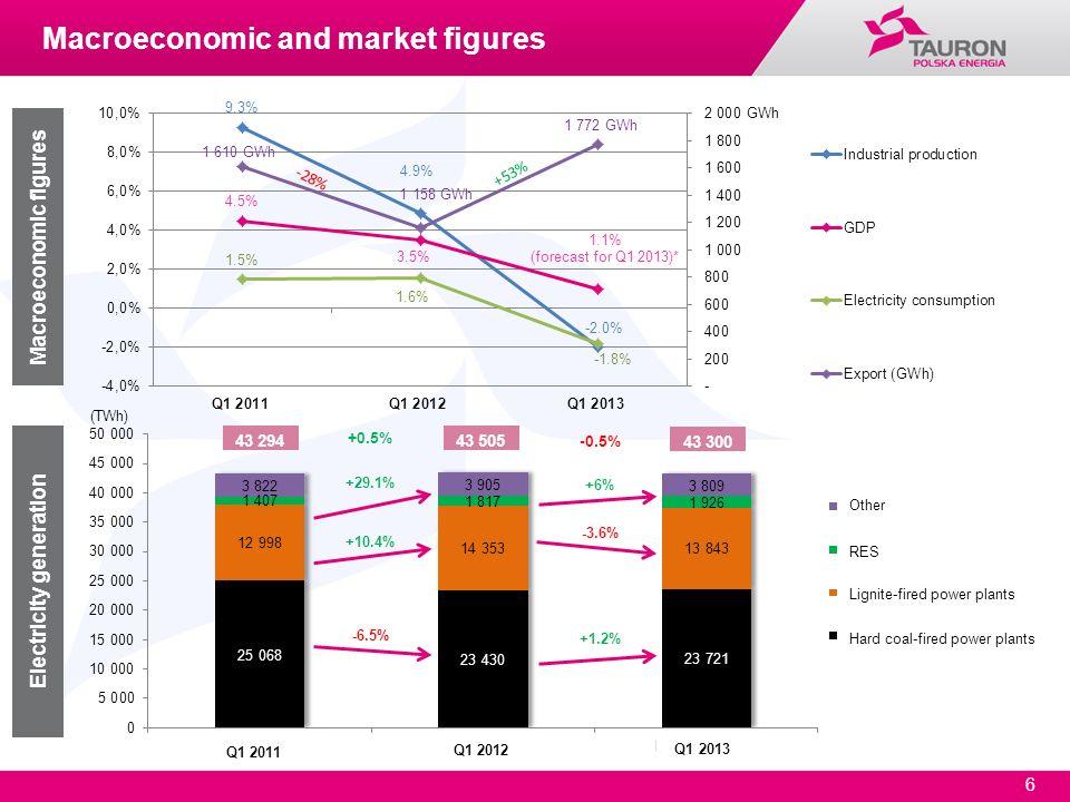 Macroeconomic and market figures