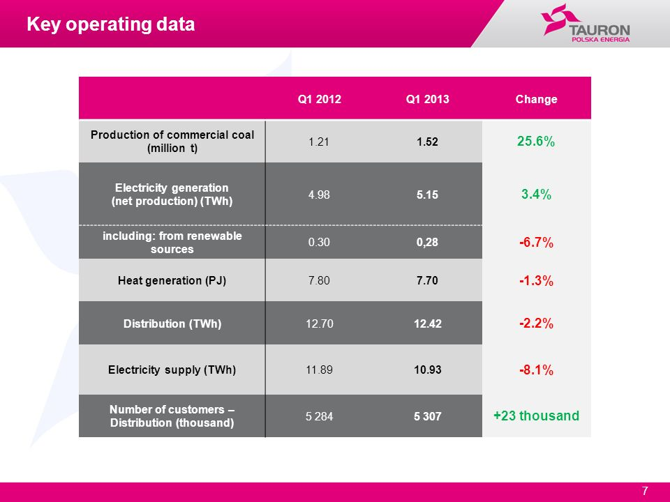 Key operating data 25.6% 3.4% -6.7% -1.3% -2.2% -8.1% +23 thousand