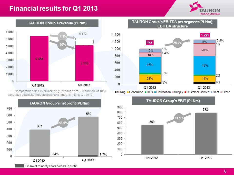 Financial results for Q1 2013