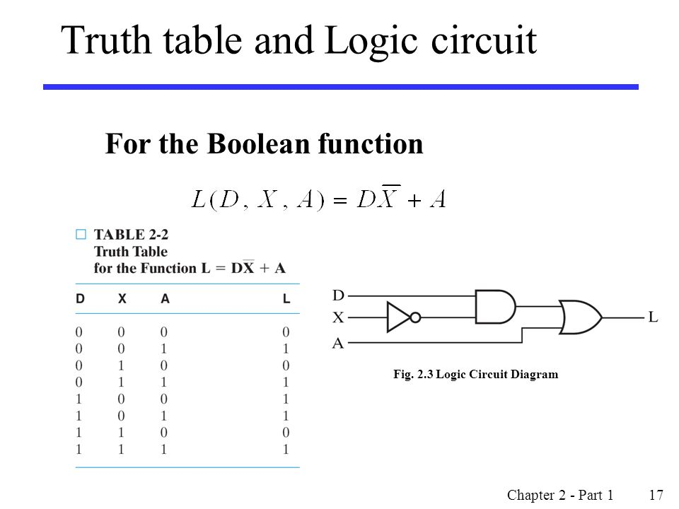 Truth table and Logic circuit