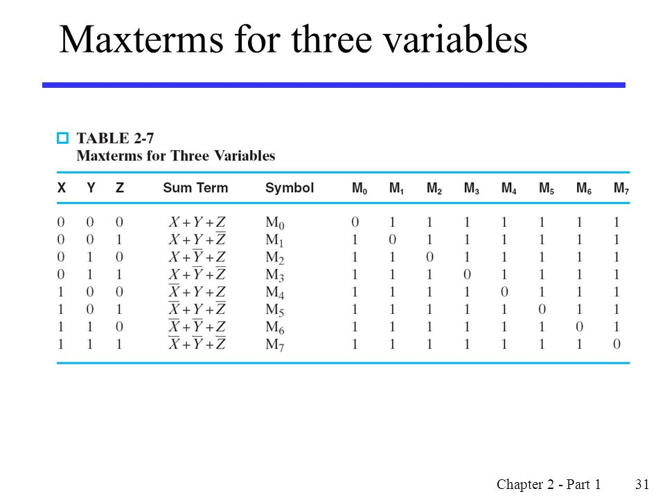 Maxterms for three variables