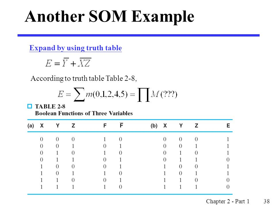 Expand by using truth table