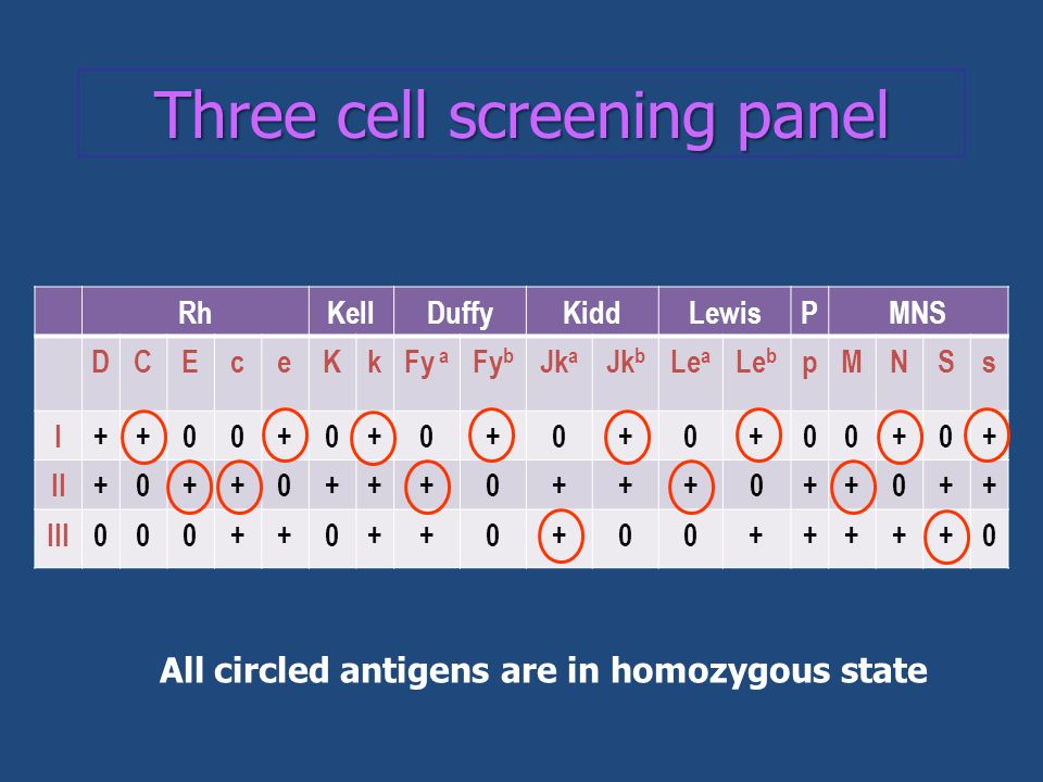 Three cell screening panel