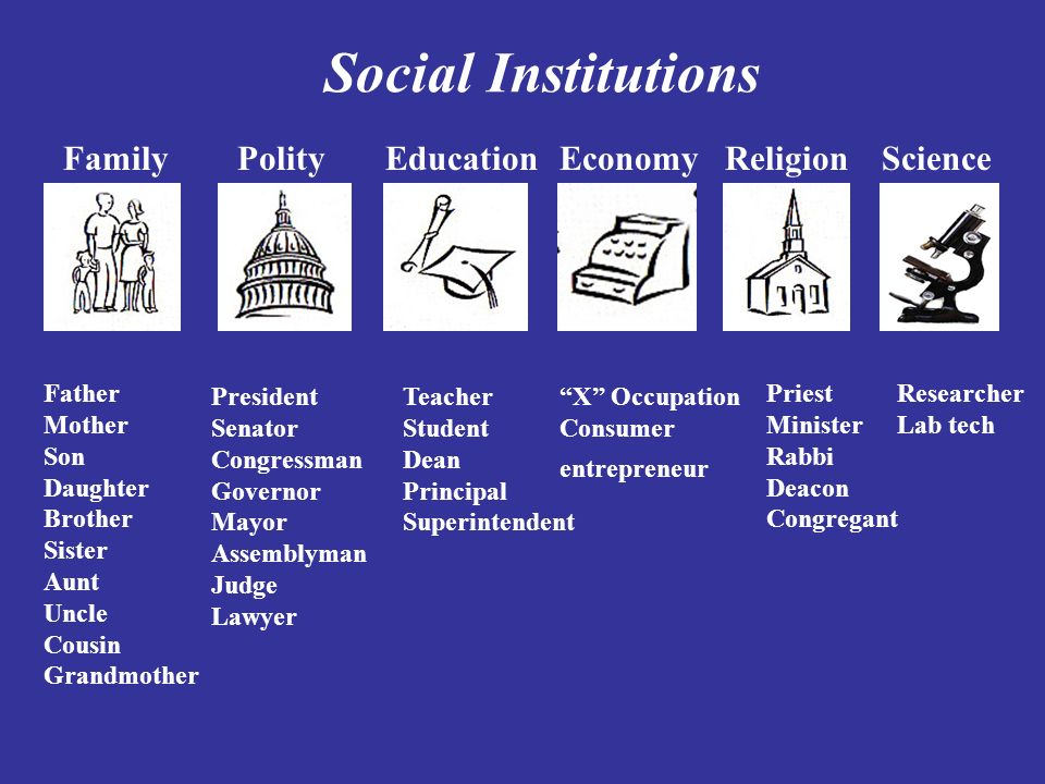 social institutions family education and religion essay Free term papers & essays - education as a social  social institutions  the five major social institutions in large societies are family, education, religion,.