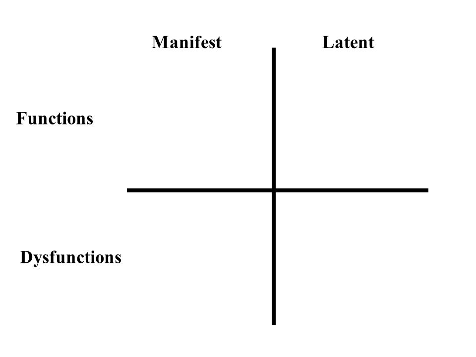 Manifest and latent functions in online dating