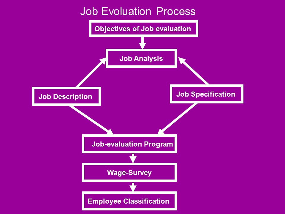 Job Rotation - Meaning and its Objectives