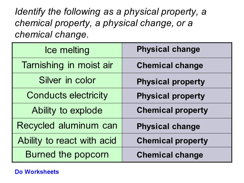Is Conducts Heat A Physical Or Chemical Property