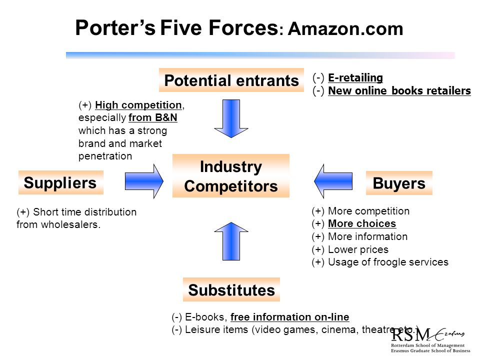 5 forces of porter analysis of amazon com Industry analysis examines the five forces that collectively determine the profit potential & competition of an industry from mars  porter's five forces.