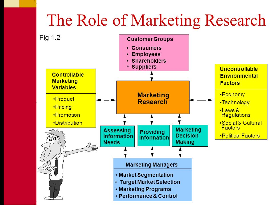 research proposal in marketing Got tired of searching all the formatting requirements and specifics of marketing research proposal format, header, outline, type or topics forget this struggle in.