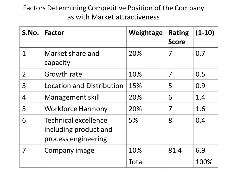 the competitive position of a company A few weeks back, i encouraged you to assess your company's competitive position and find out whether you're positioned for success or if your competitive.