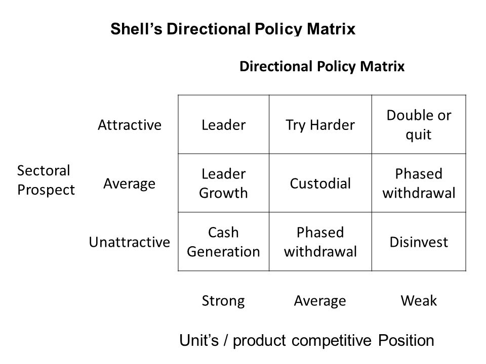 directional policy matrix Shell directional policy matrix the shell directional policy matrix is another refinement upon the boston matrix along the horizontal axis are prospects for sector.