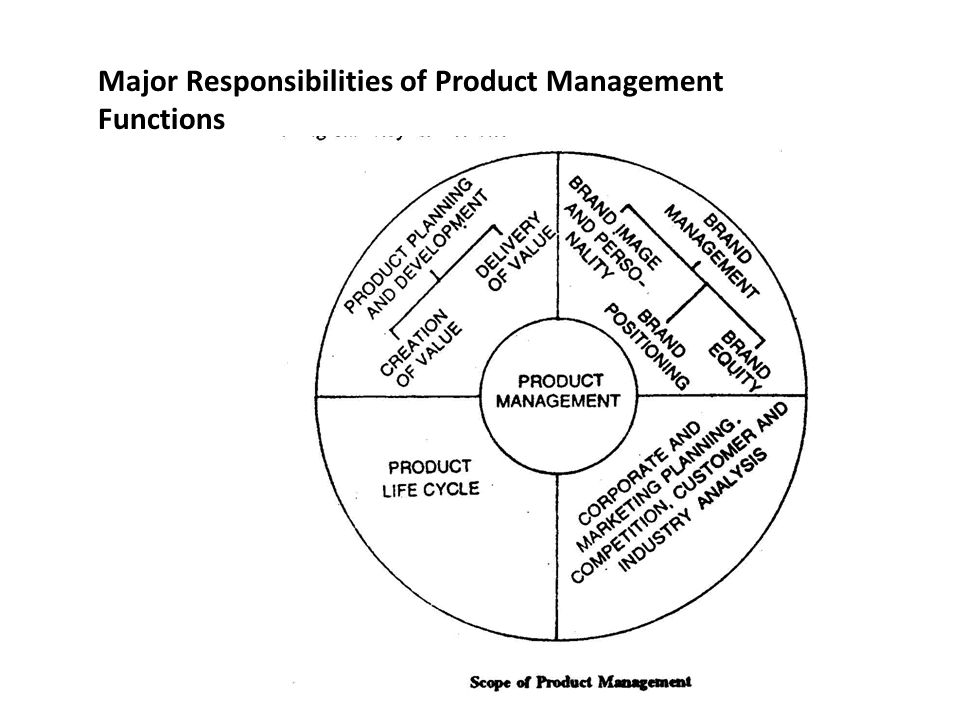 major responsibilities of product management functions