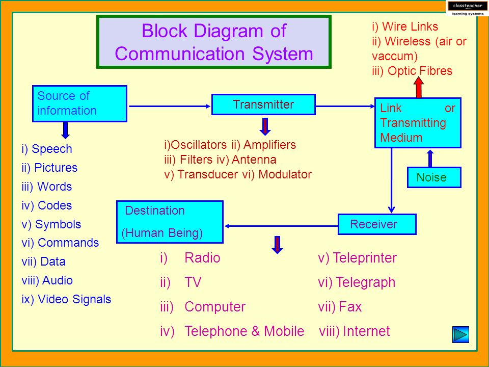 communication sytem In this article we study about the various types of communication system for the smooth flow of information between two different types of communication systems.
