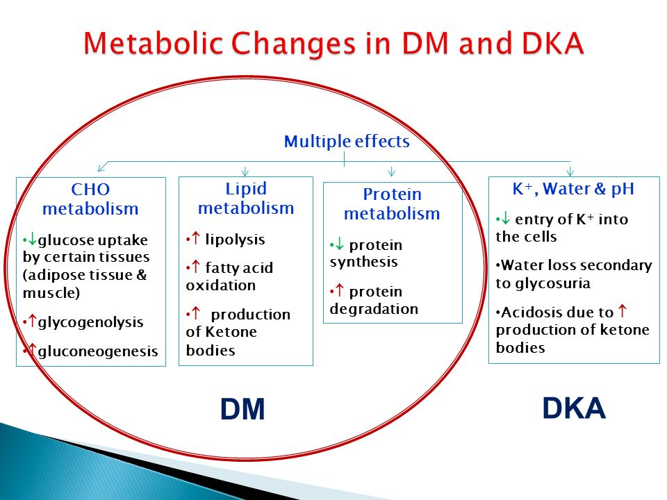 Metabolic Changes in DM and DKA