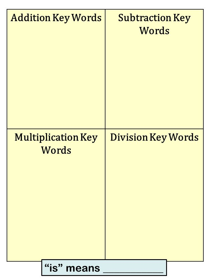 Addition Subtraction Multiplication Division Key Words