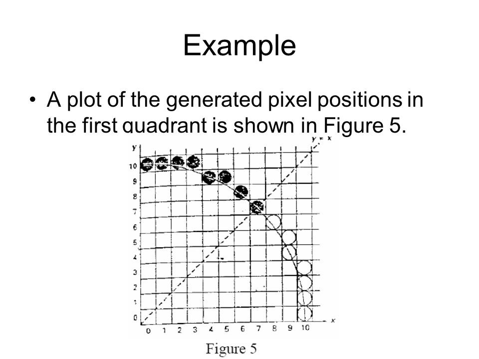 Example A plot of the generated pixel positions in the first quadrant is shown in Figure 5.