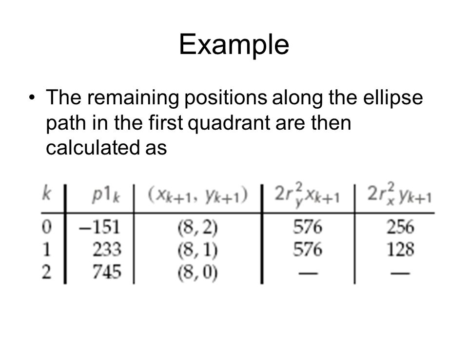 Example The remaining positions along the ellipse path in the first quadrant are then calculated as