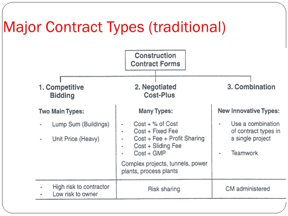 Construction change order template sample contract for Construction types insurance