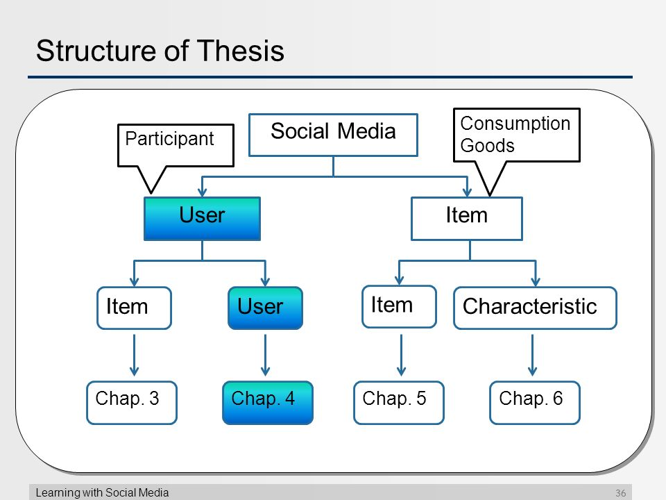 components of thesis-write up Order in components of thesis write up which to write the proposal iv a seminar paper is a record of what you say educare essays to the group about a good essay topics on the cold war topic you have studied student essays and term papers.