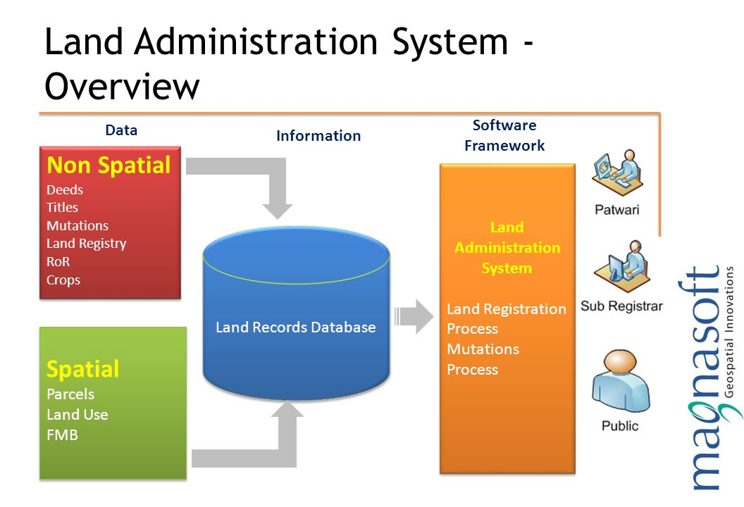 the use of information systems in management and supervision Highlighting the evidence base for enhancing supervision in child welfare  practice  change within agency use management information systems (mis.