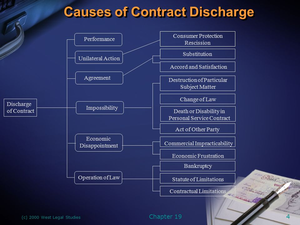 how to write discharge of contract