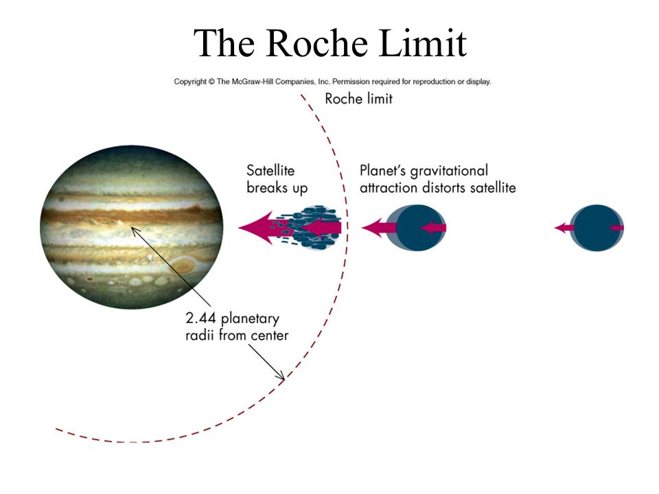 Roche Limit Ring