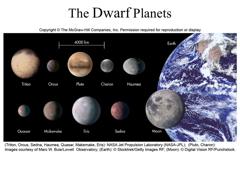 the 8 dwarf planets - photo #2