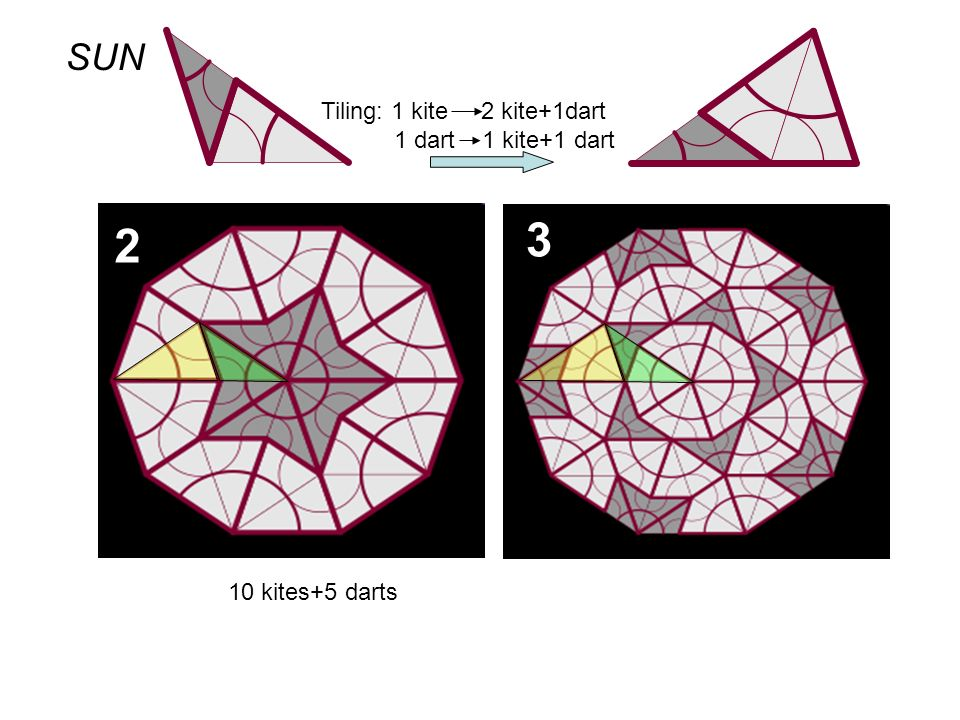 3 2 SUN Tiling: 1 kite 2 kite+1dart 1 dart 1 kite+1 dart