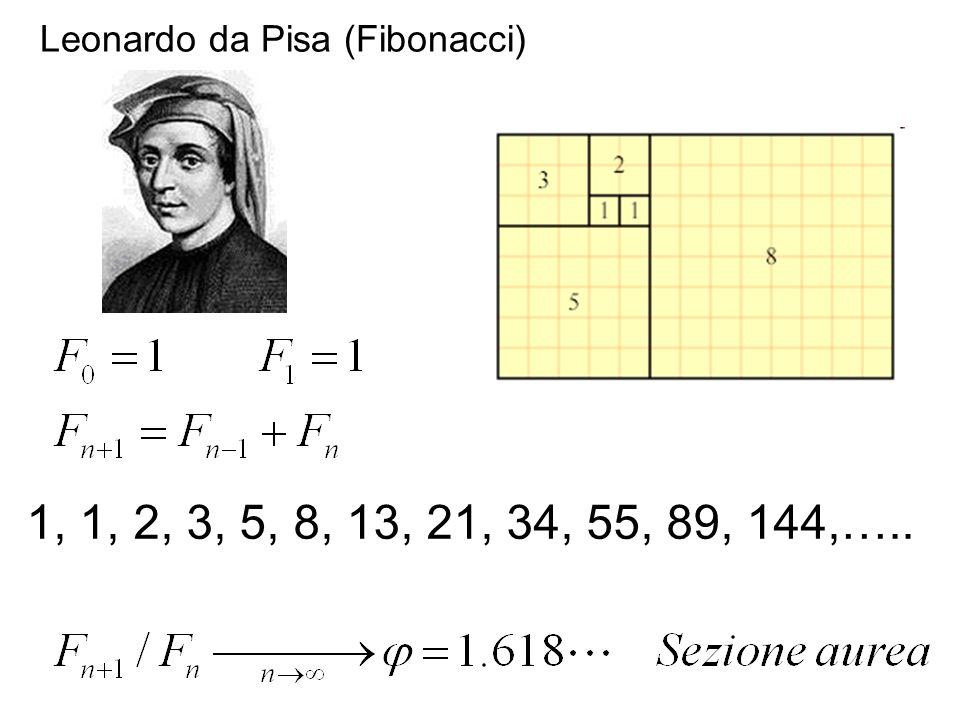 Leonardo da Pisa (Fibonacci)