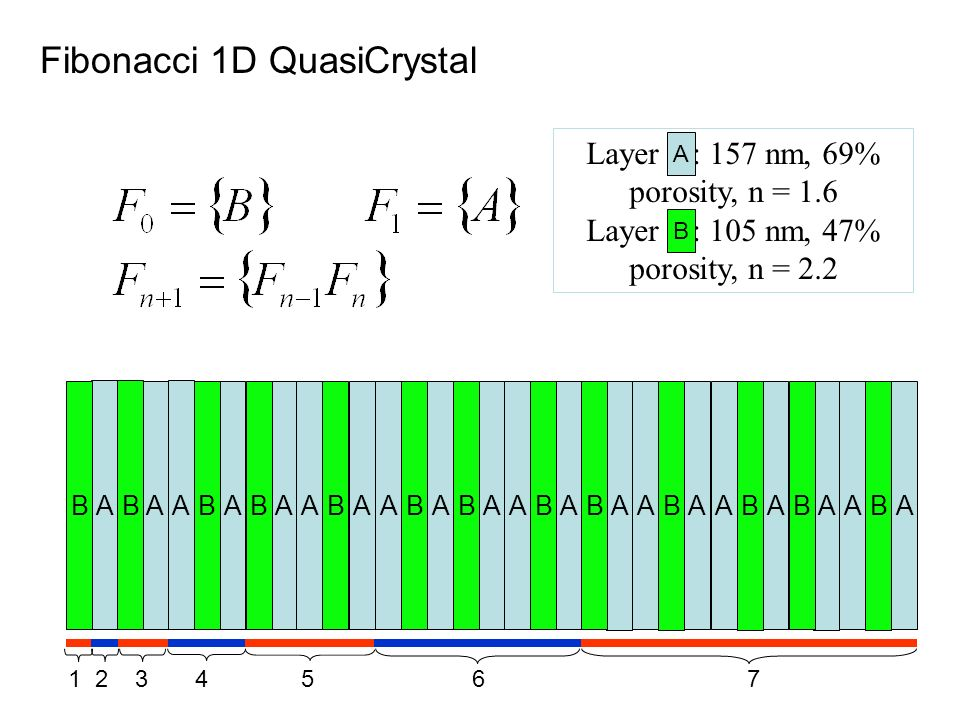 Fibonacci 1D QuasiCrystal