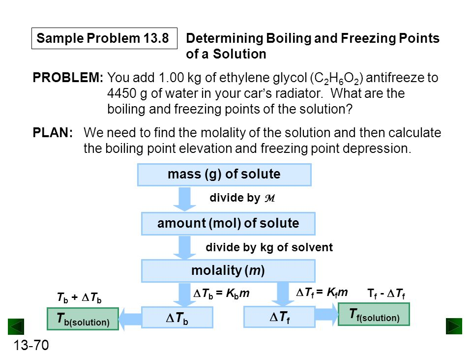 how to find boiling point of a solution