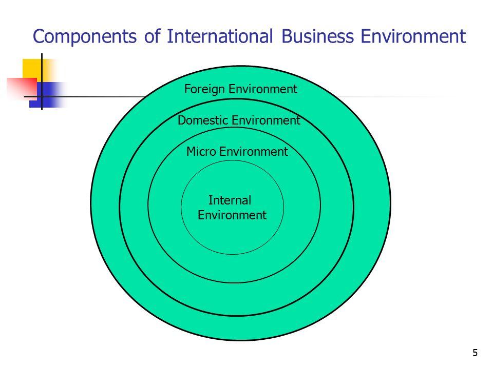 business micro envionment Ibm business analysis - analysis macro and micro environment of ibm.